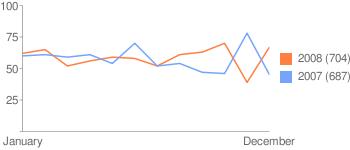 chart_22p_2008