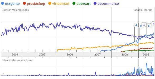 Sofware tienda virtual