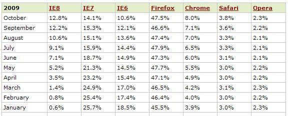 navegadores 2009