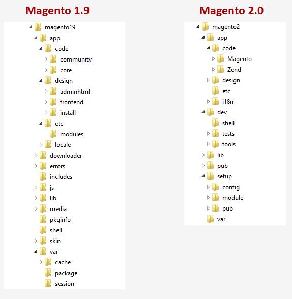 Estructura Magento 2